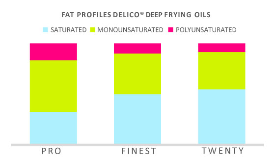 fat profile delico frying oils